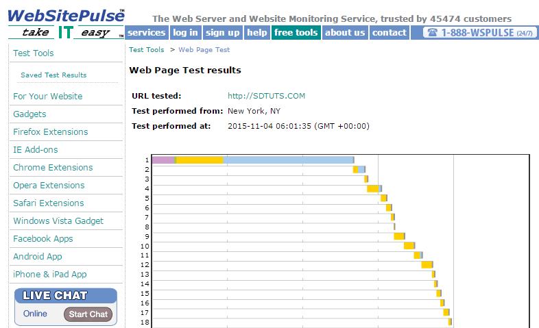 Web Page Load Speed Test by WebSitePulse