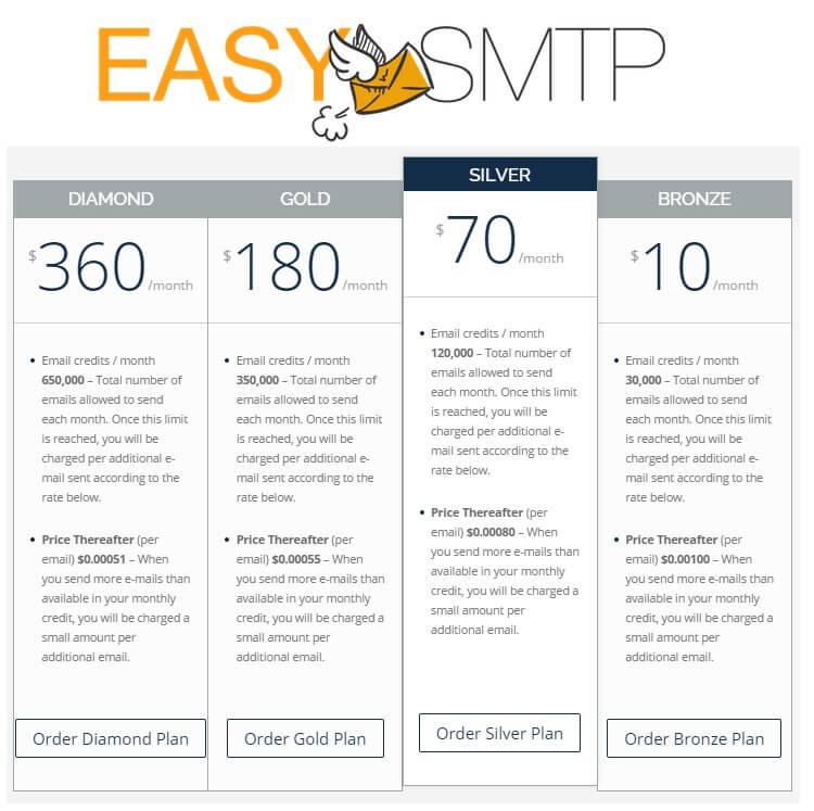 easy-smtp-price-list