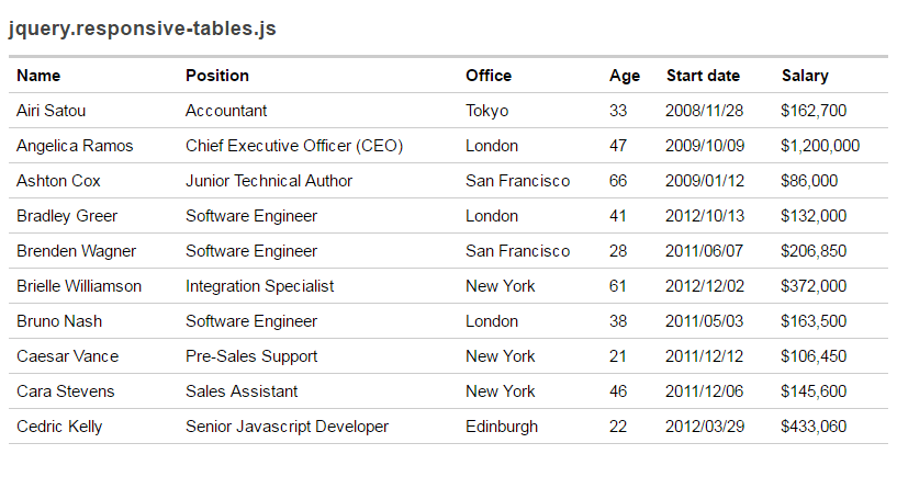 jquery-responsive-table